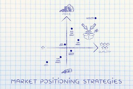 product positioning strategies: map with your product in a positive positioning among competitors Stock Photo