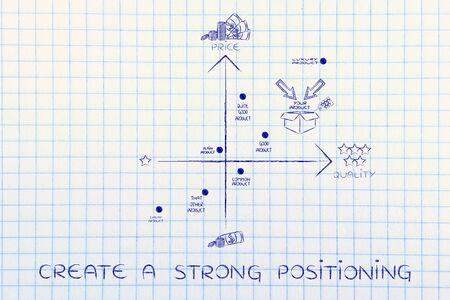 crear un fuerte posicionamiento: una buena estrategia con su marca en un posicionamiento positivo entre los competidores