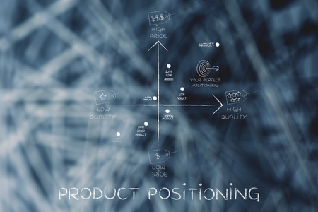 product positioning: map featuring your brand among the competitors, with price and quality tags Stock Photo