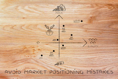 avoid market positioning mistakes: map featuring your brand in a negative positioning among the competitors
