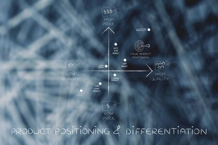differentiation: product positioning & differentiation: map featuring your brand among the competitors, with price and quality tags