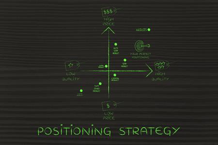 Positionierungsstrategie: map Ihre Marke unter den Konkurrenten mit, mit Preis und Qualität Tags