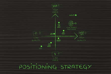 positioning strategy: map featuring your brand among the competitors, with price and quality tags Stock Photo