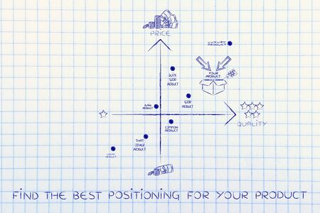 positioning: find the best positioning for your product: a good strategy with your brand in a positive positioning among competitors