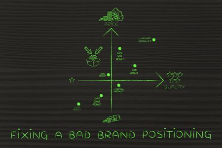 positioning: fixing a bad brand positioning: map featuring your brand in a negative positioning among the competitors