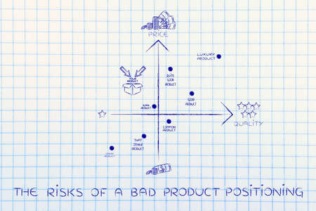 the risks of a bad product positioning: map featuring your brand in a negative positioning among the competitors