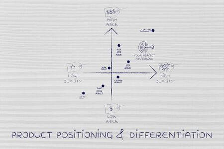 in differentiation: product positioning & differentiation: map featuring your brand among the competitors, with price and quality tags
