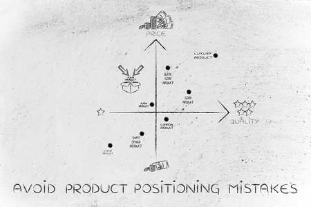 avoid product positioning mistakes: map featuring your brand in a negative positioning among the competitors
