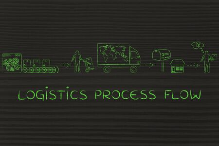 processing speed: logistics process flow: parcels journey from factory machines to its desitnation, with shipping company man and happy customer
