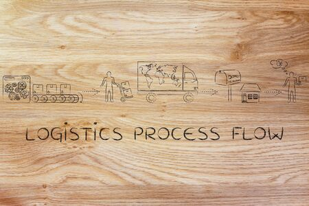 process flow: logistics process flow: parcels journey from factory machines to its desitnation, with shipping company man and happy customer