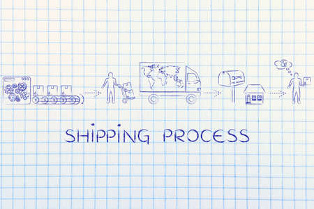 processing speed: shipping process: parcels journey from factory machines to its desitnation, with shipping company man and happy customer