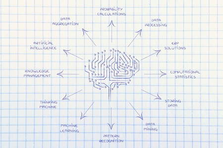 electronic circuit brains surrounded by arrows pointing at the descriptions of some artificial intelligence functions