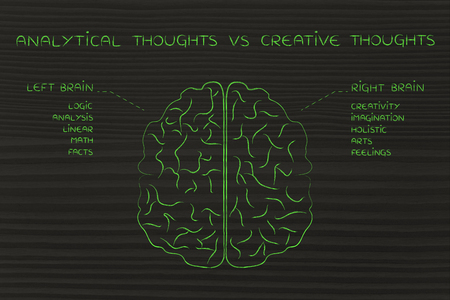 analytical: analytical thoughts vs creative thoughts: flat illustration of a brain with left and right caption and detailed function descriptions