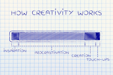 objectivity: how creativity works: steps of the creation process with a long procrastination phase, funny progress bar