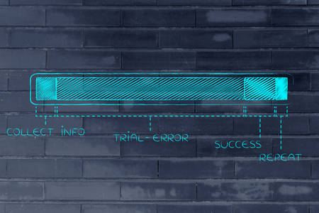 reasoning: steps of the learning process with a long trial-error phase, funny progress bar