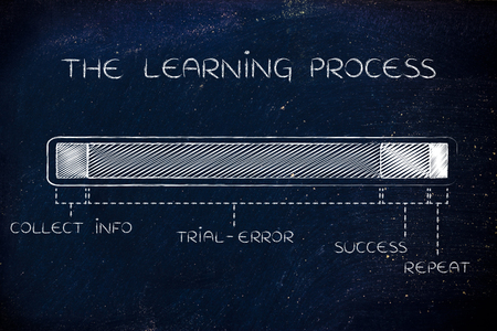 learning process: the learning process: progress bar with a long trial-error phase