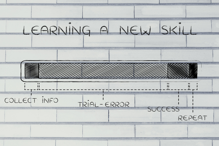 time critical: new skills: steps of the learning and experimeting process with a long trial-error phase, funny progress bar