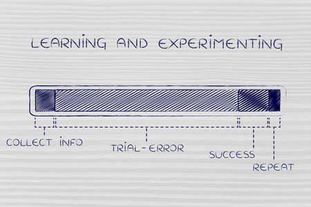 time critical: steps of the learning and experimeting process with a long trial-error phase, funny progress bar