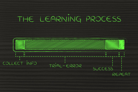 phase: the learning process: progress bar with a long trial-error phase