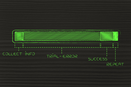 learning process: steps of the learning process with a long trial-error phase, funny progress bar