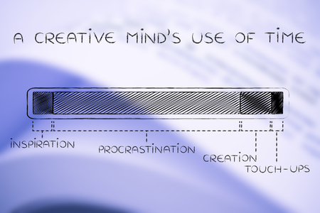 inventive: a creative minds use of time: steps of the creation process with a long procrastination phase, funny progress bar