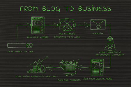 freebie: from blog to business, steps to get more followers and turn them into paying customers