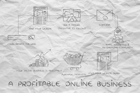 freebie: a profitable online business, steps to increase your blogs traffic and reach more customers