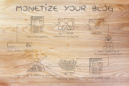 reach customers: monetize your blog, steps to increase your websites traffic and reach more customers Stock Photo