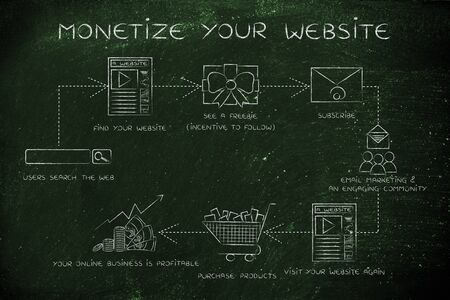 monetize: monetize your website, steps to increase your blogs traffic and reach more customers