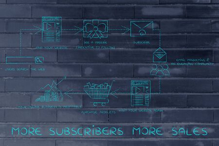 freebie: more subscribers more sales, steps to get more followers and turnn them into paying customers