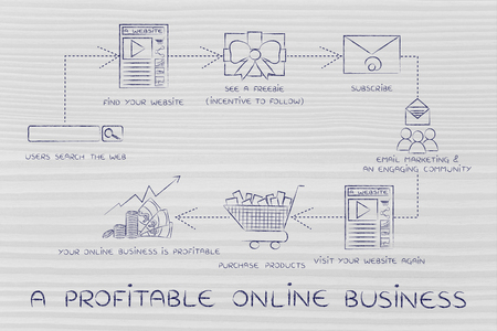 reach customers: a profitable online business, steps to increase your blogs traffic and reach more customers