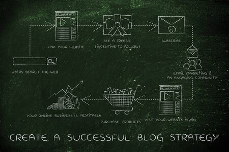 freebie: create a successful blog strategy, steps to increase your websites traffic and reach more customers