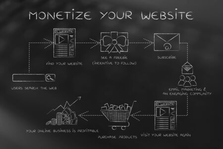 reach customers: monetize your website, steps to increase your blogs traffic and reach more customers