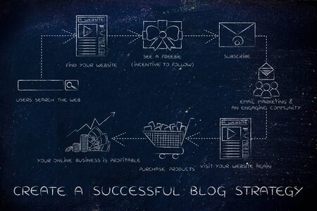 reach customers: create a successful blog strategy, steps to increase your websites traffic and reach more customers