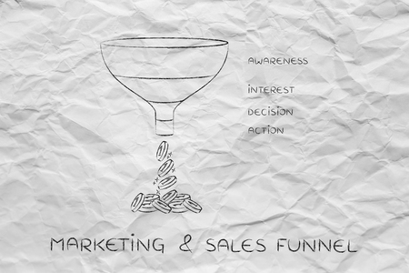 marketing & sales funnel, with Awareness Interest Decision Action sections