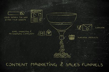 content marketing & sales funnels, elements explained with icons and captions