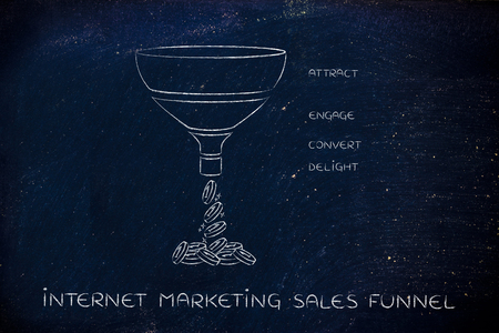 Internet marketing sales funnel, with Attract Engage Convert Delight split sections