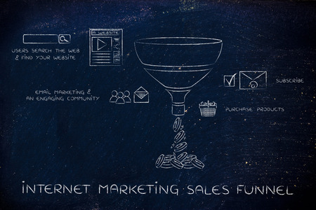 explained: internet marketing sales funnel, elements explained with icons and captions