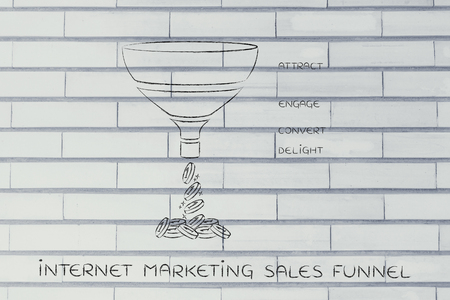 convert: Internet marketing sales funnel, with Attract Engage Convert Delight split sections