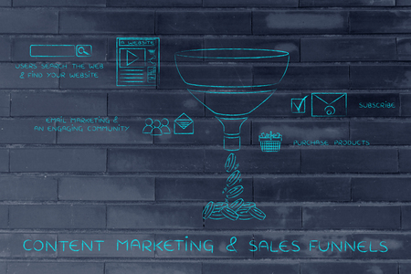 explained: content marketing & sales funnels, elements explained with icons and captions