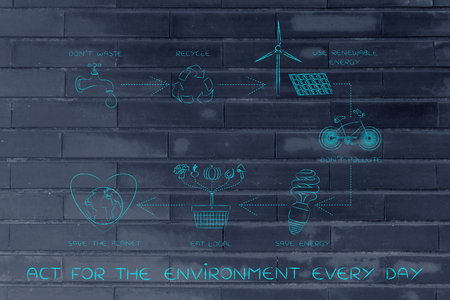 land management: act for the environment every day: sustainable living diagram with daily steps to protect the planet