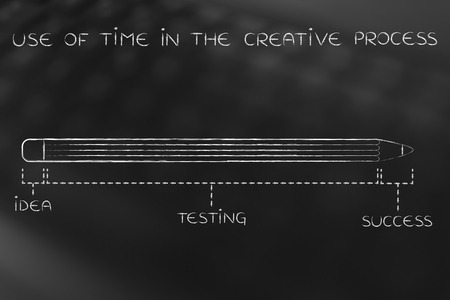 coming up with: use of time in the creative process: diagram with pencil metaphor, long testing phase after coming up with an idea before reaching success