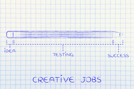 coming up with: creative jobs: diagram with pencil metaphor, long testing phase after coming up with an idea before reaching success
