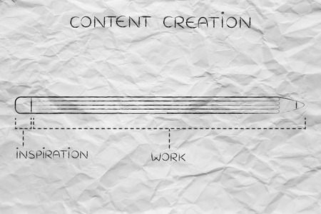 phase: content creation: diagram with pencil metaphor, short inspiration phase and esponentially longer working time