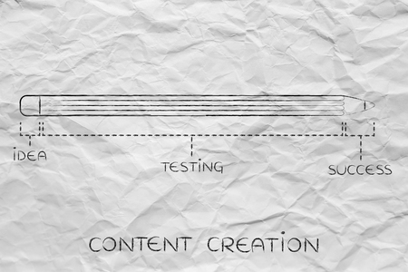 coming up with: content creation: diagram with pencil metaphor, long testing phase after coming up with an idea before reaching success