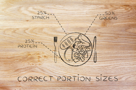 plate with healthy meal and recommended portion percentage for each ingredient category (steak version)