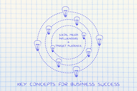inventiveness: social media influencers plus target audience: key business concept pairs surrounded by spinning ideas (lightbulbs)