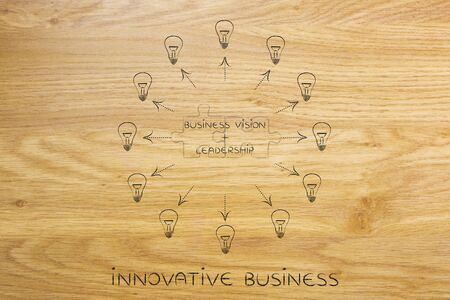 leadership key: vision plus leadership: key business concept pairs over matching puzzle pieces and surrounded by ideas (lightbulbs with arrows)