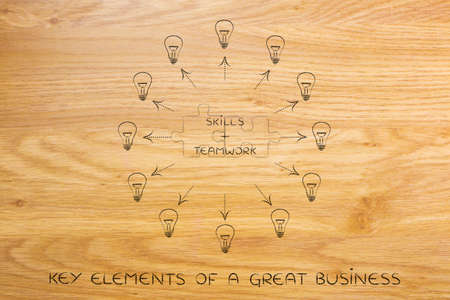 inventiveness: skills plus teamwork: key business concept pairs over matching puzzle pieces and surrounded by ideas (lightbulbs with arrows)