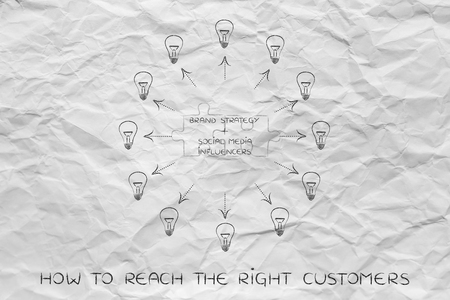 inventiveness: brand strategy plus social media influencers:  key marketing concept pairs over matching puzzle pieces and surrounded ideas (lightbulbs with arrows)